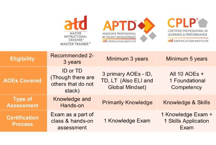 Atd Rocky Mountain Chapter Atd Certifications More Options Than